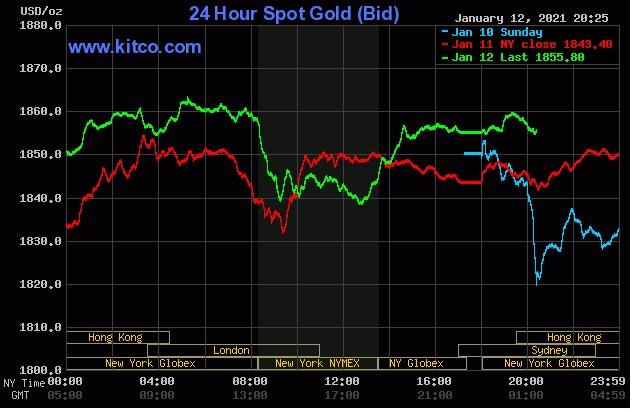 bản tin giá vàng hôm nay 13.1.2021