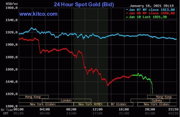 Biểu đồ giá vàng ngày 11/1/2021 (Nguồn: Kitco.com)